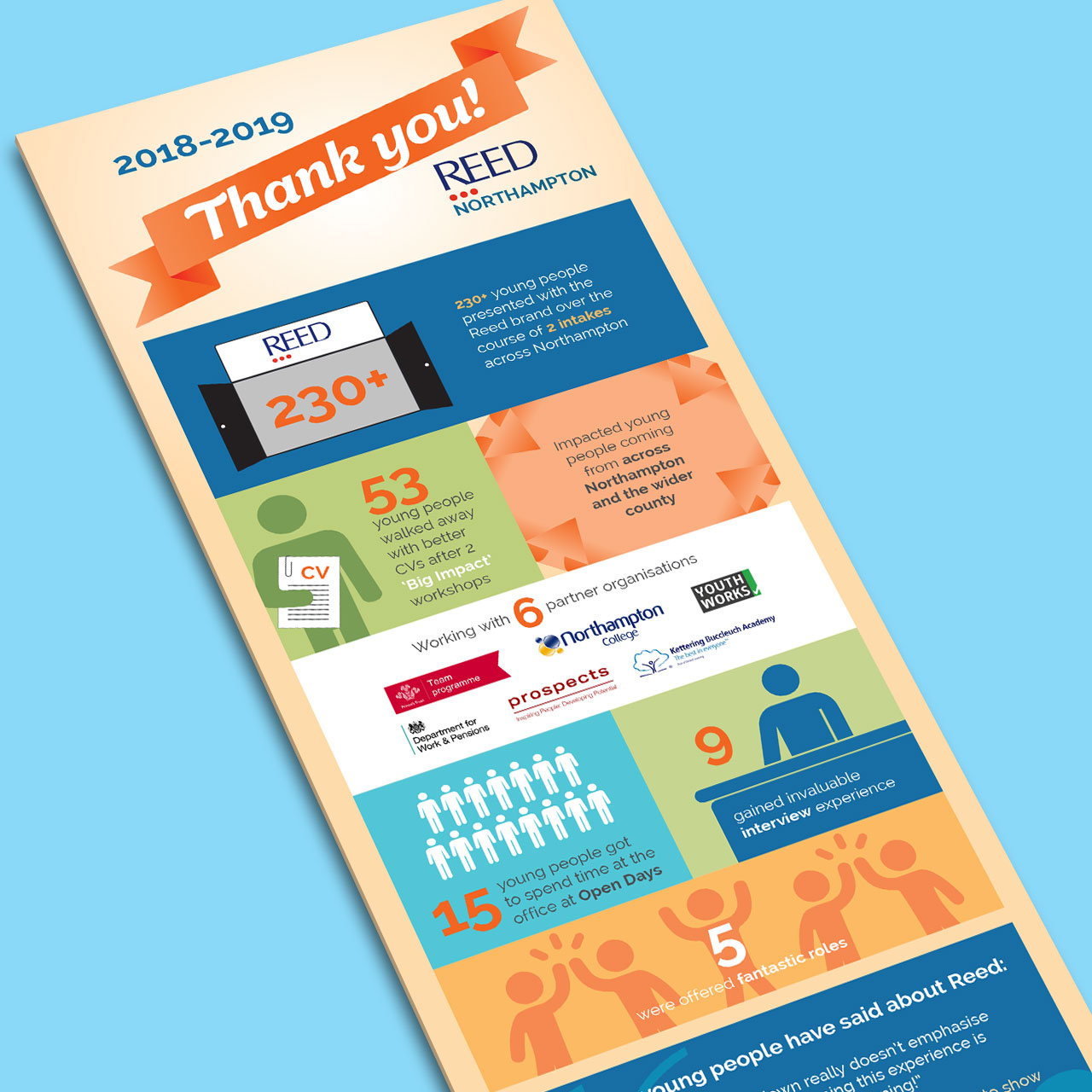 Thrive infographic